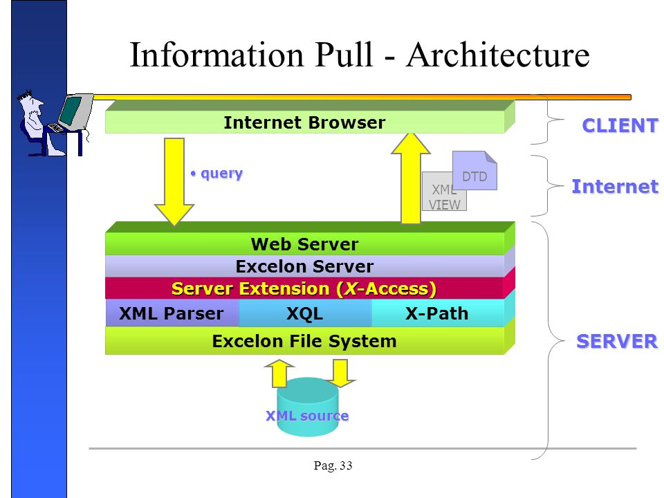 Information Pull - Architecture