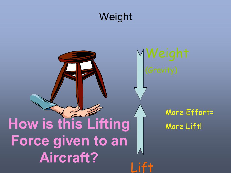 How is this Lifting Force given to an Aircraft