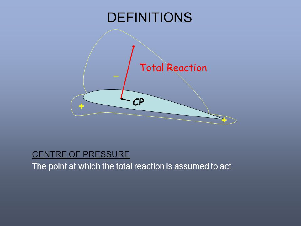 DEFINITIONS Total Reaction _ CP + CENTRE OF PRESSURE