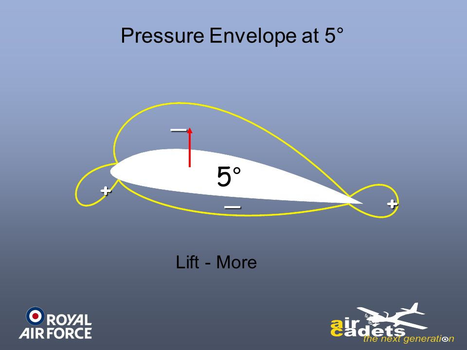 Pressure Envelope at 5° _ 5° + _ + Lift - More