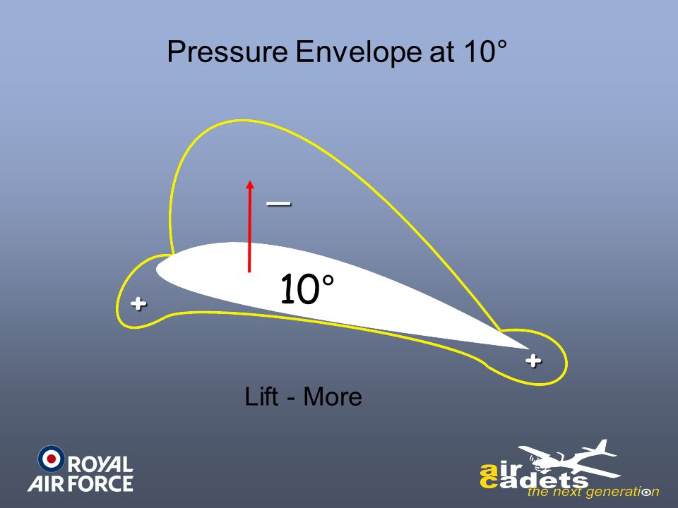 10° + _ Pressure Envelope at 10° Lift - More