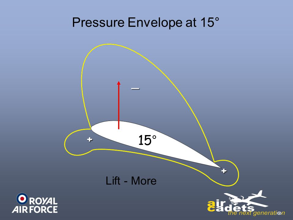Pressure Envelope at 15° _ + 15° + Lift - More