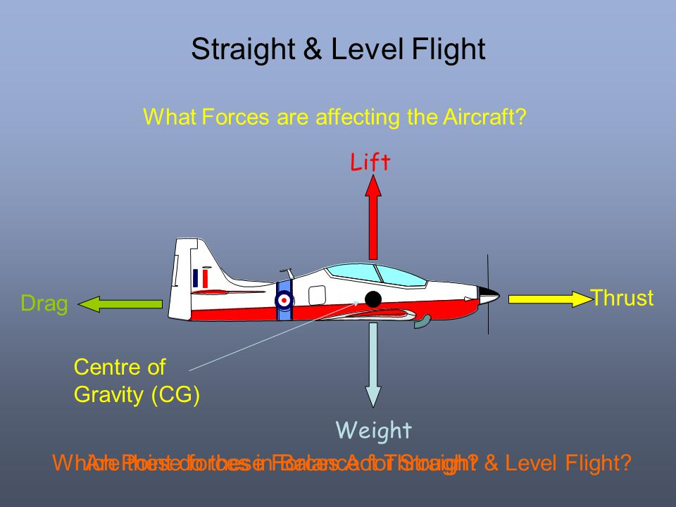 Straight & Level Flight