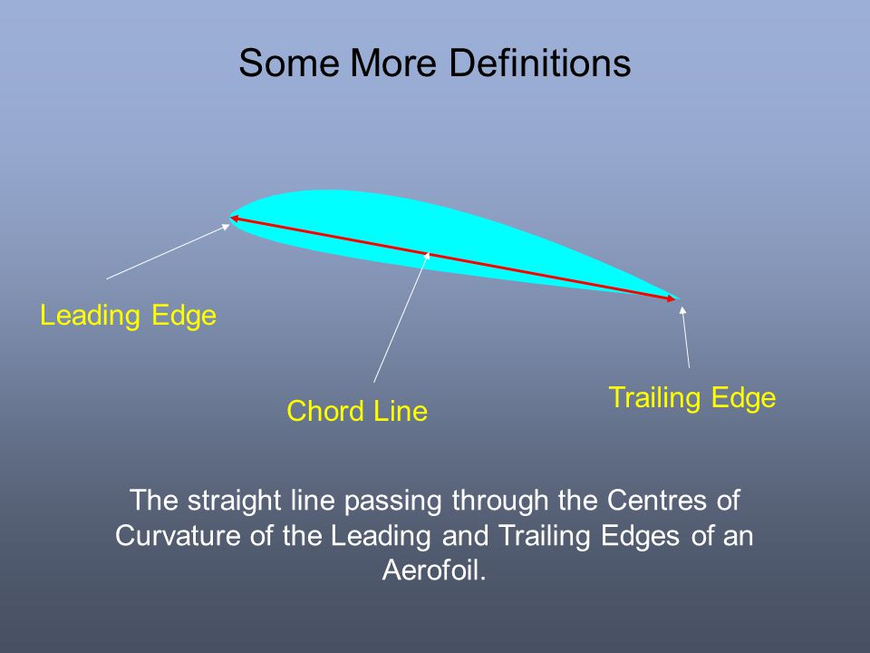 Some More Definitions Leading Edge Trailing Edge Chord Line
