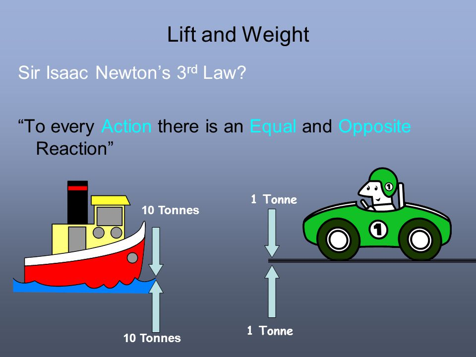 Lift and Weight Sir Isaac Newton's 3rd Law