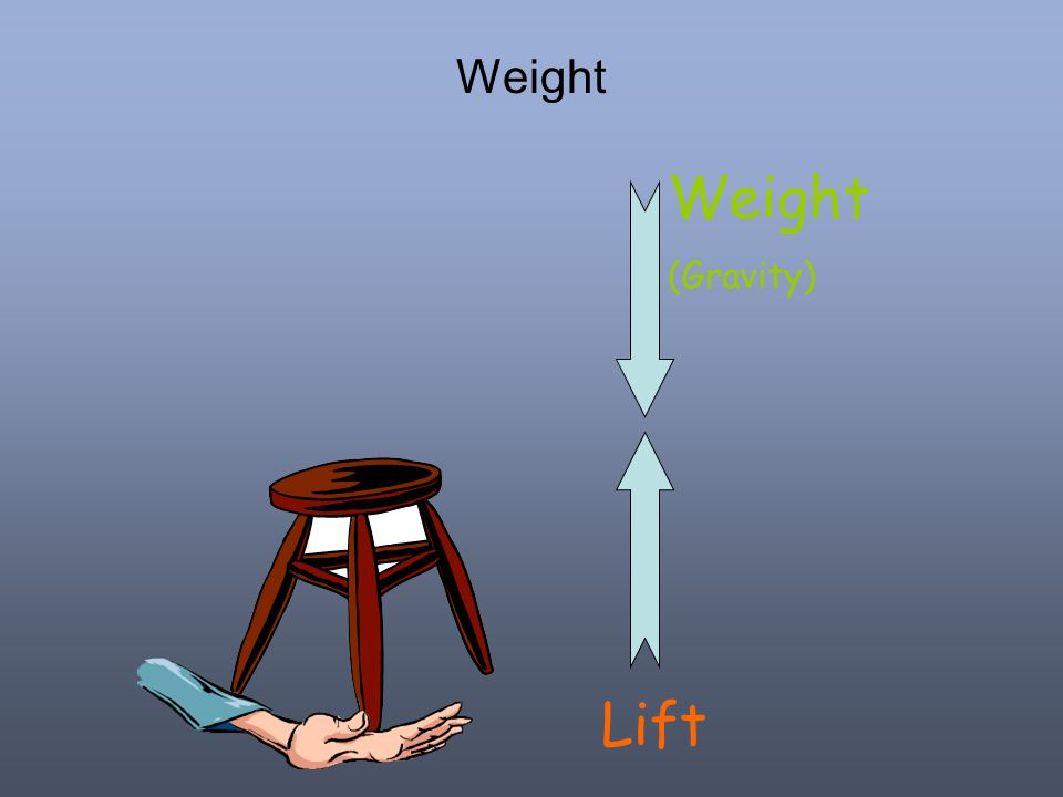 Weight Lift Weight (Gravity)
