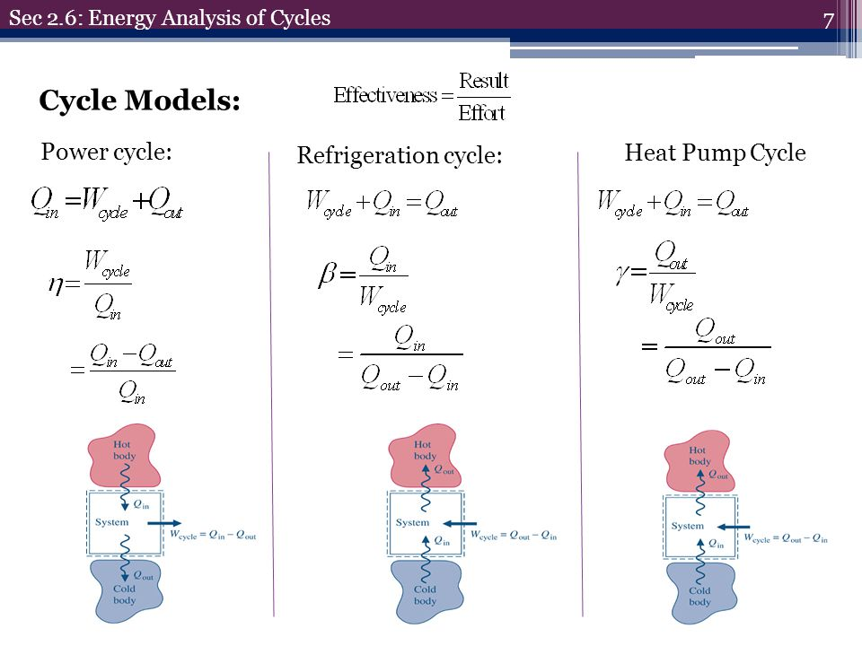 Cycle Models: Power cycle: Refrigeration cycle: Heat Pump Cycle