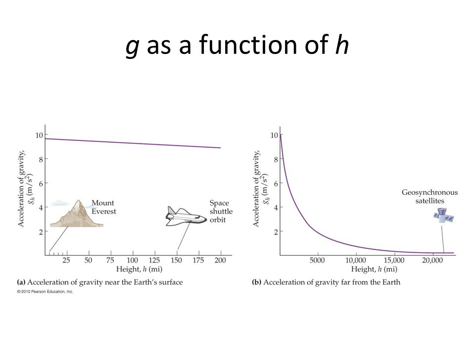 g as a function of h