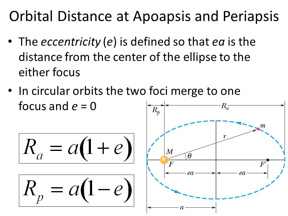 Orbital Distance at Apoapsis and Periapsis