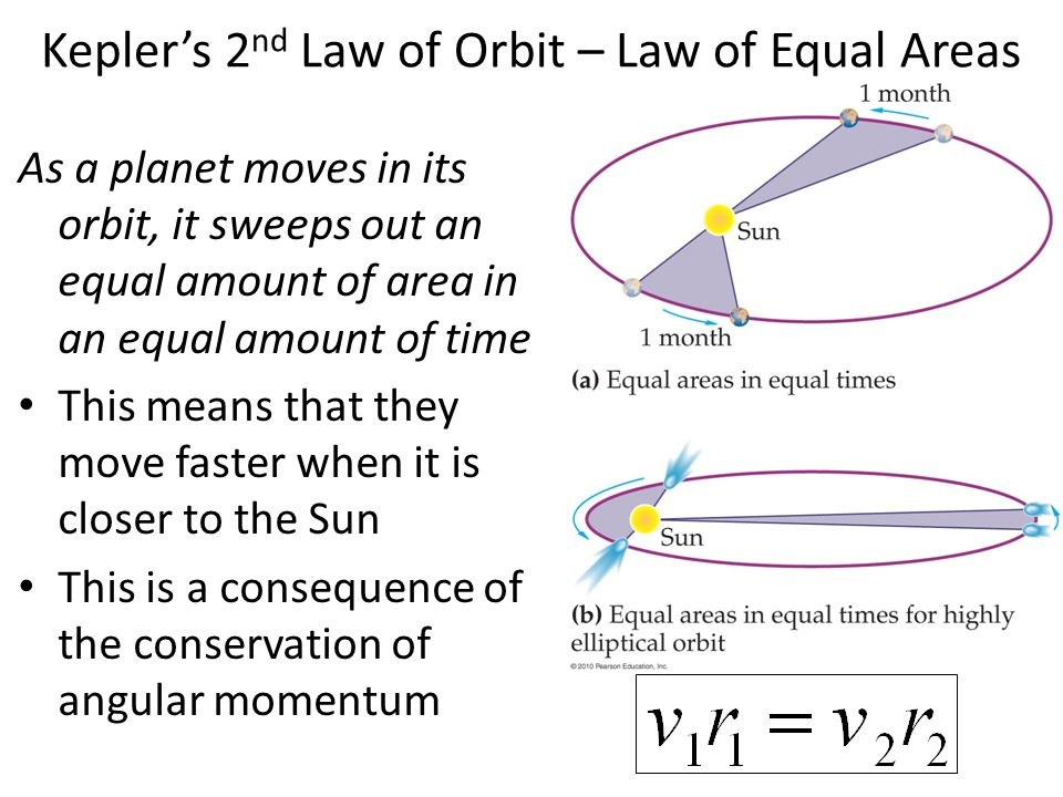 Kepler's 2nd Law of Orbit – Law of Equal Areas