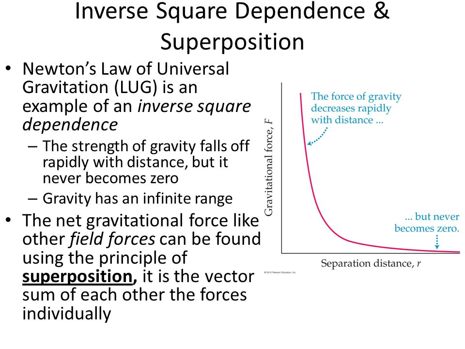 Inverse Square Dependence & Superposition