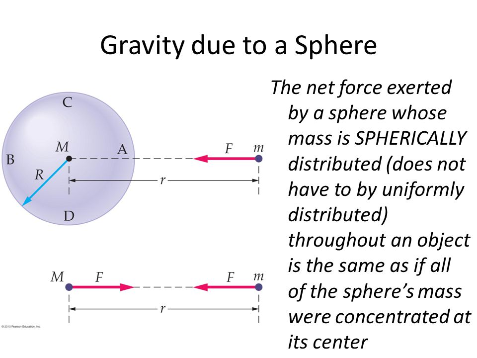 Gravity due to a Sphere