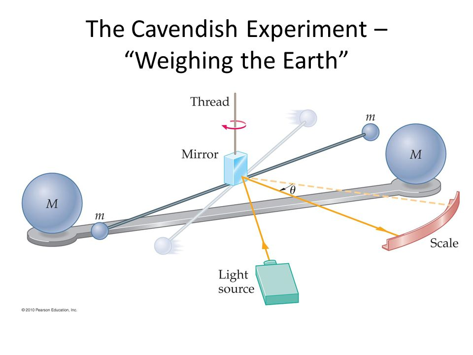 The Cavendish Experiment – Weighing the Earth