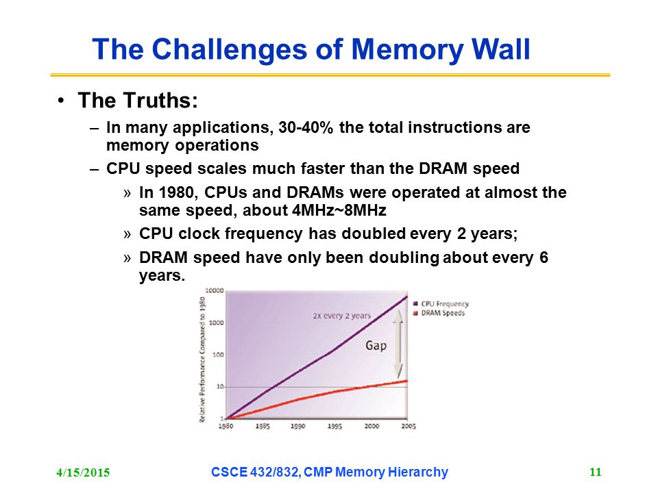 The Challenges of Memory Wall