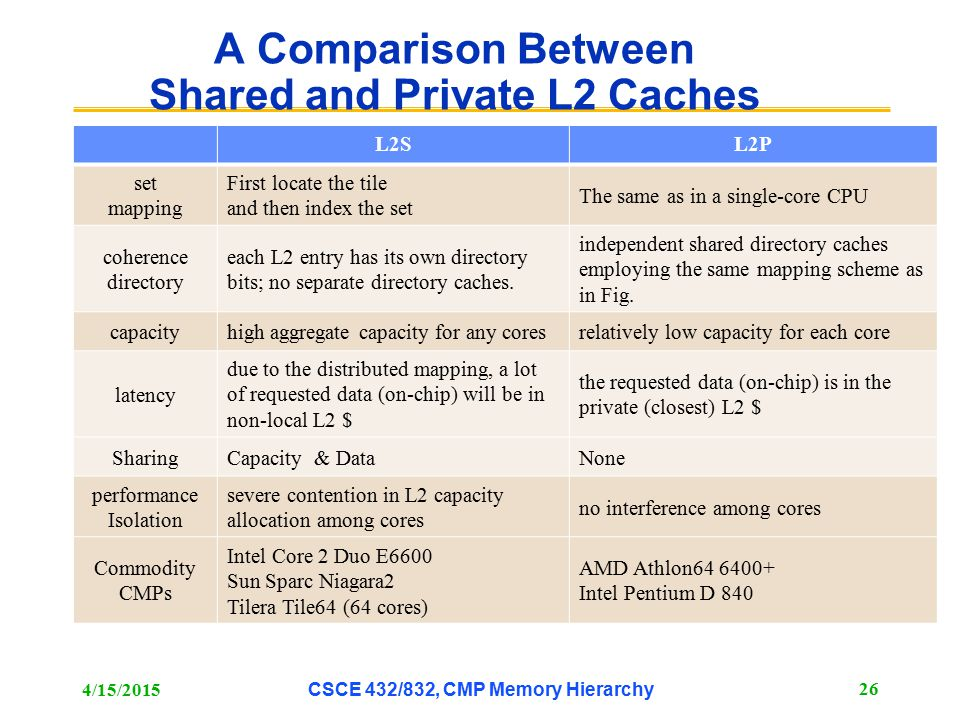 A Comparison Between Shared and Private L2 Caches