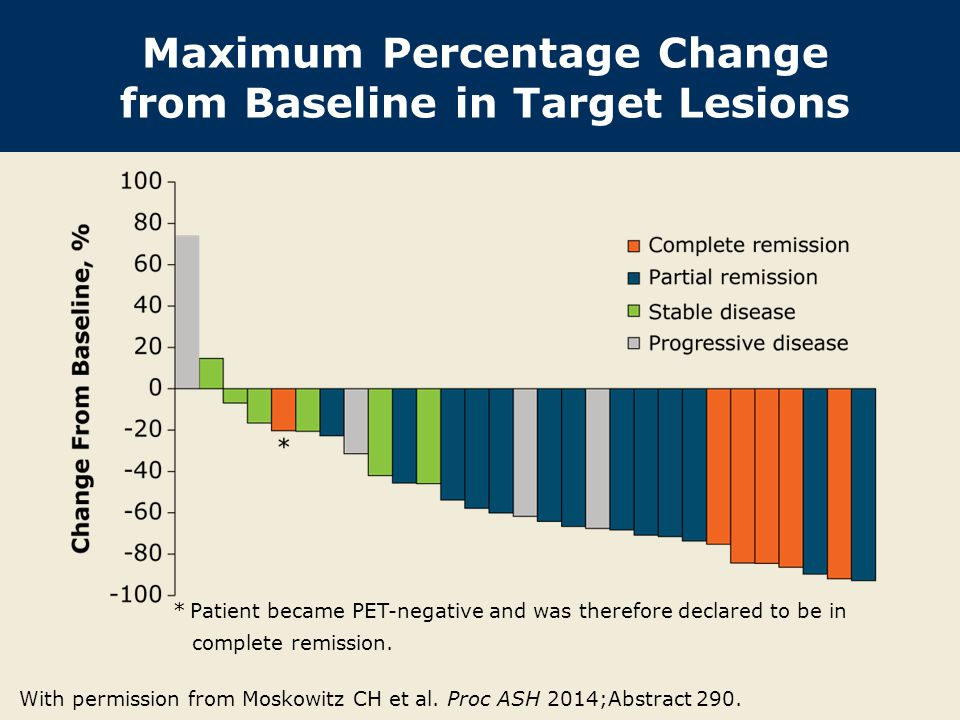 Maximum Percentage Change from Baseline in Target Lesions