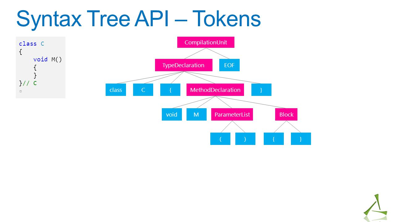 Syntax Tree API – Tokens