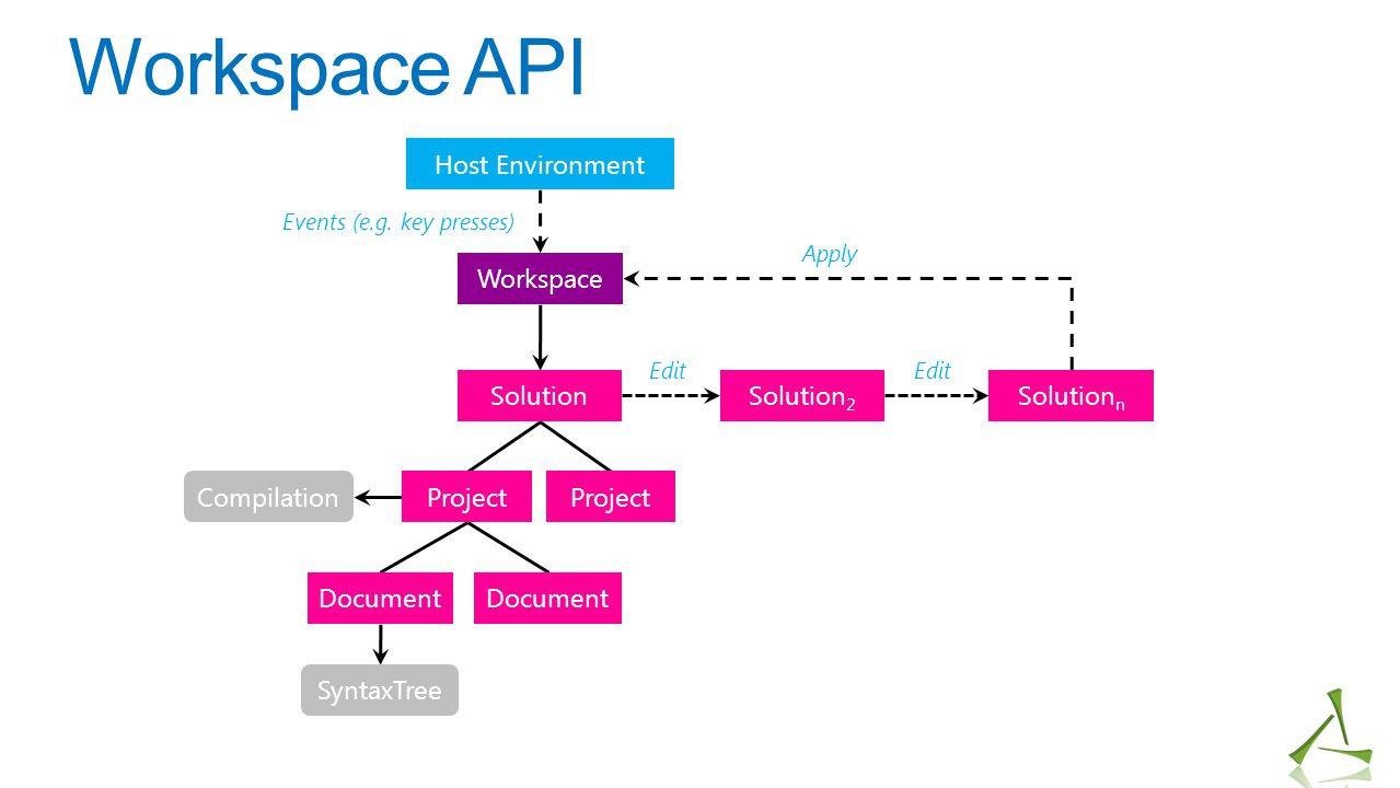 Workspace API Host Environment Workspace Solution Solution2 Solutionn