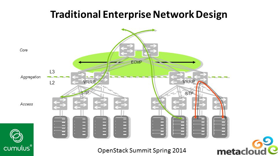 Traditional Enterprise Network Design