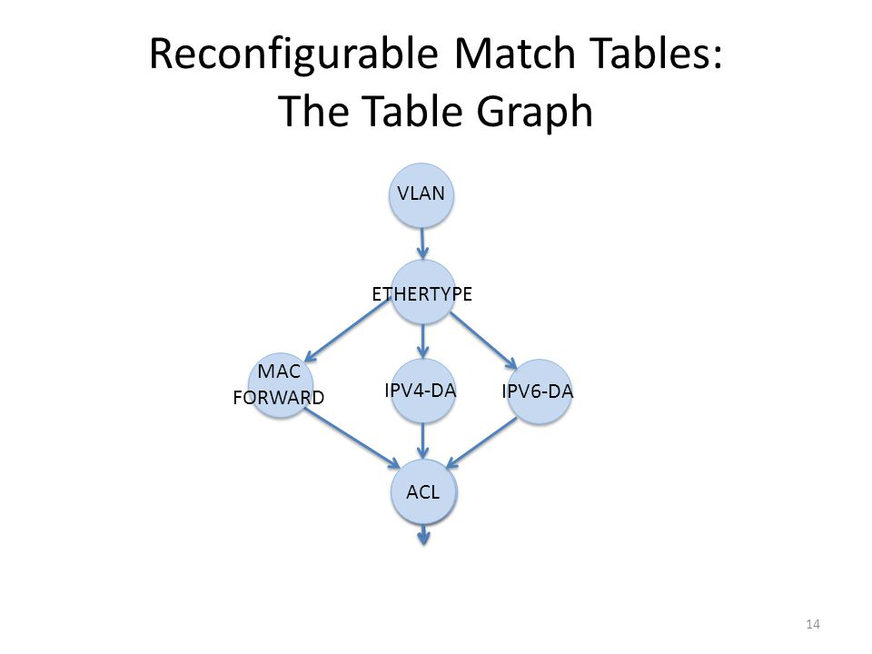 Reconfigurable Match Tables: The Table Graph