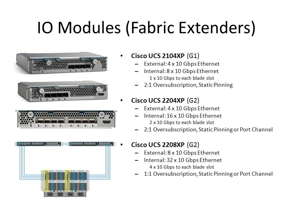 IO Modules (Fabric Extenders)