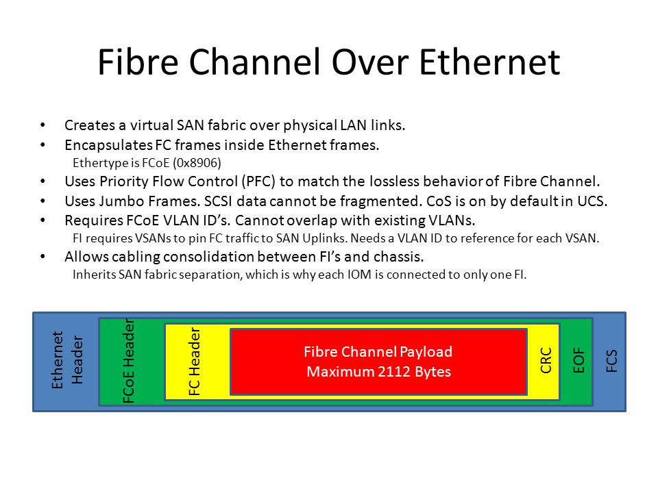 Fibre Channel Over Ethernet