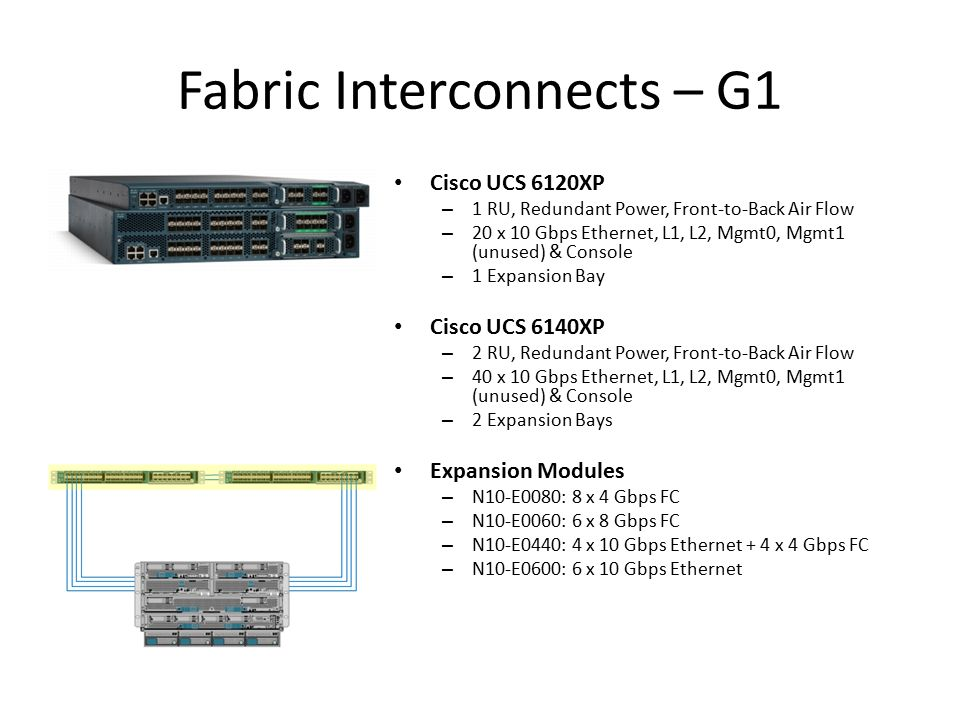 Fabric Interconnects – G1