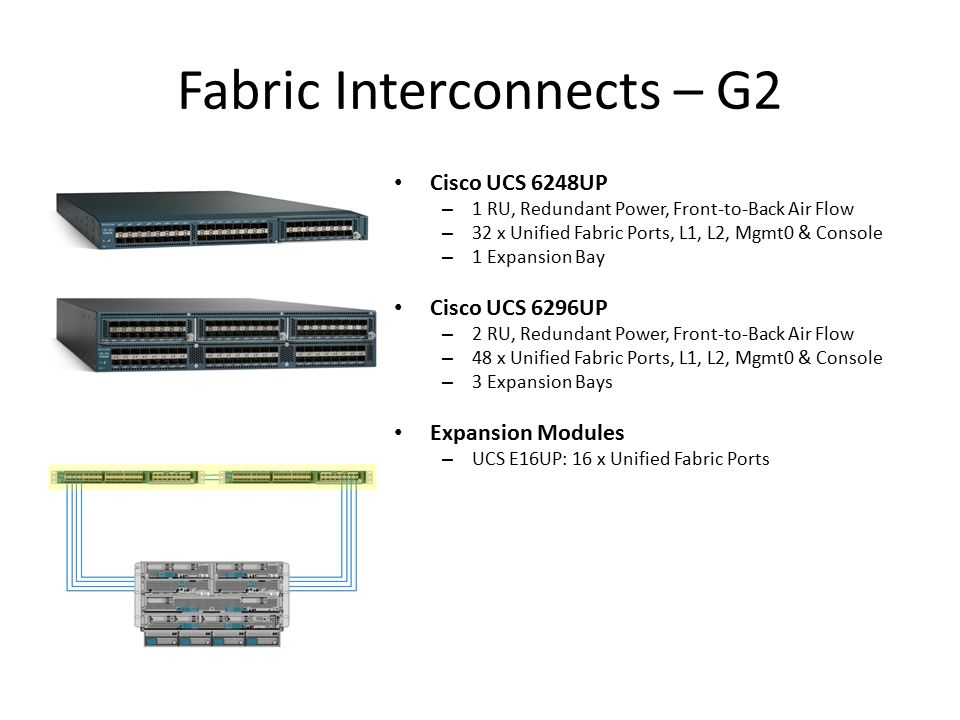 Fabric Interconnects – G2