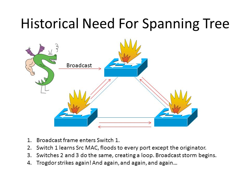 Historical Need For Spanning Tree
