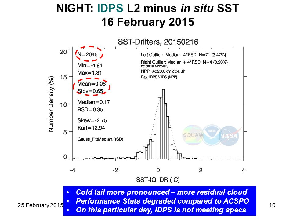 NIGHT: IDPS L2 minus in situ SST