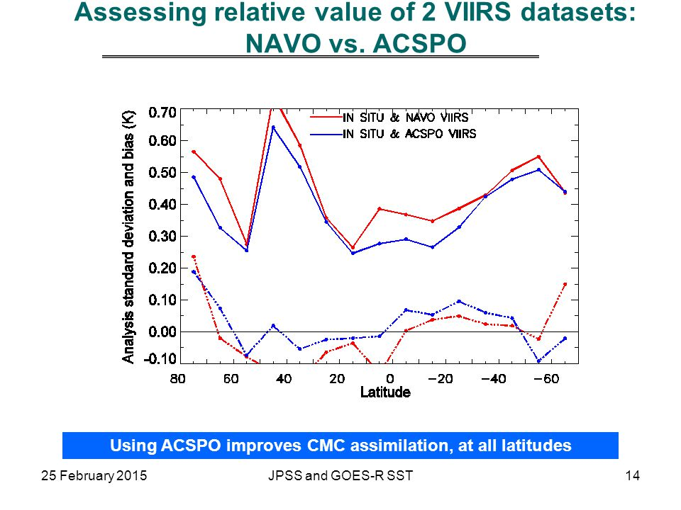 Assessing relative value of 2 VIIRS datasets: NAVO vs. ACSPO