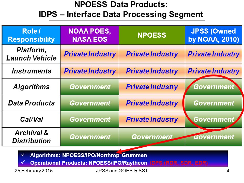 NPOESS Data Products: IDPS – Interface Data Processing Segment