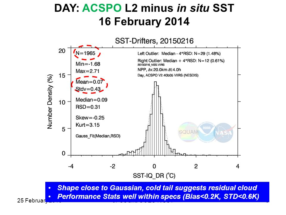DAY: ACSPO L2 minus in situ SST