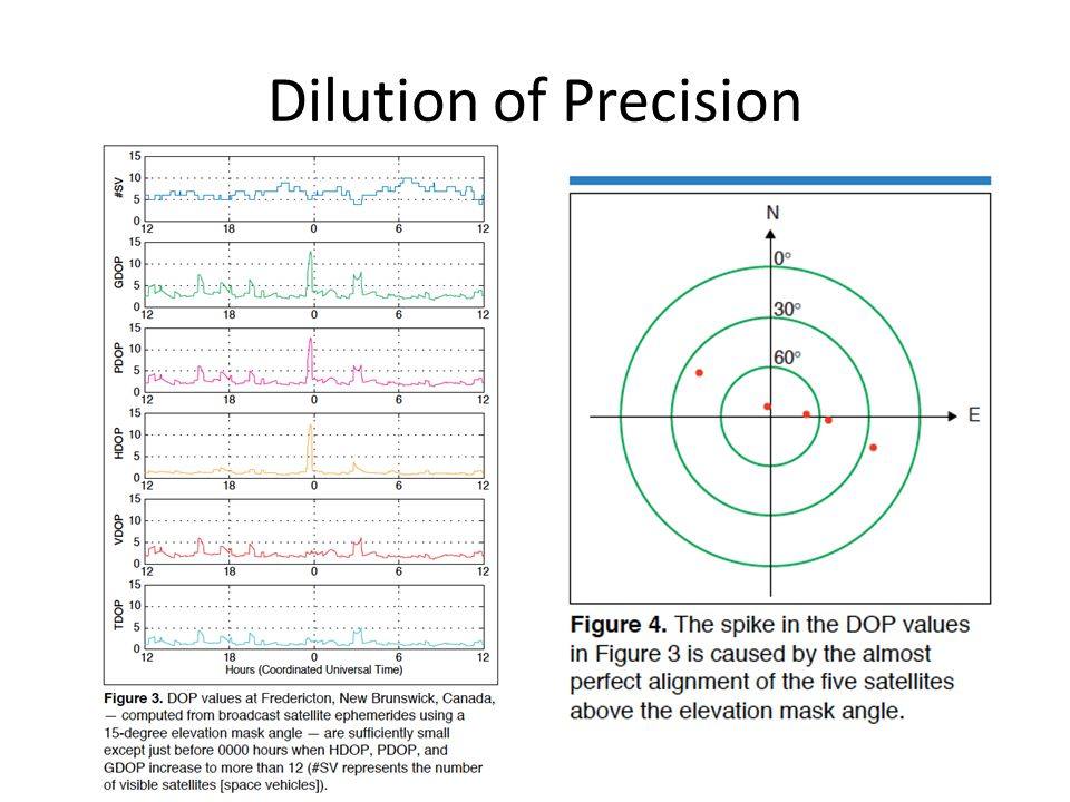 Dilution of Precision
