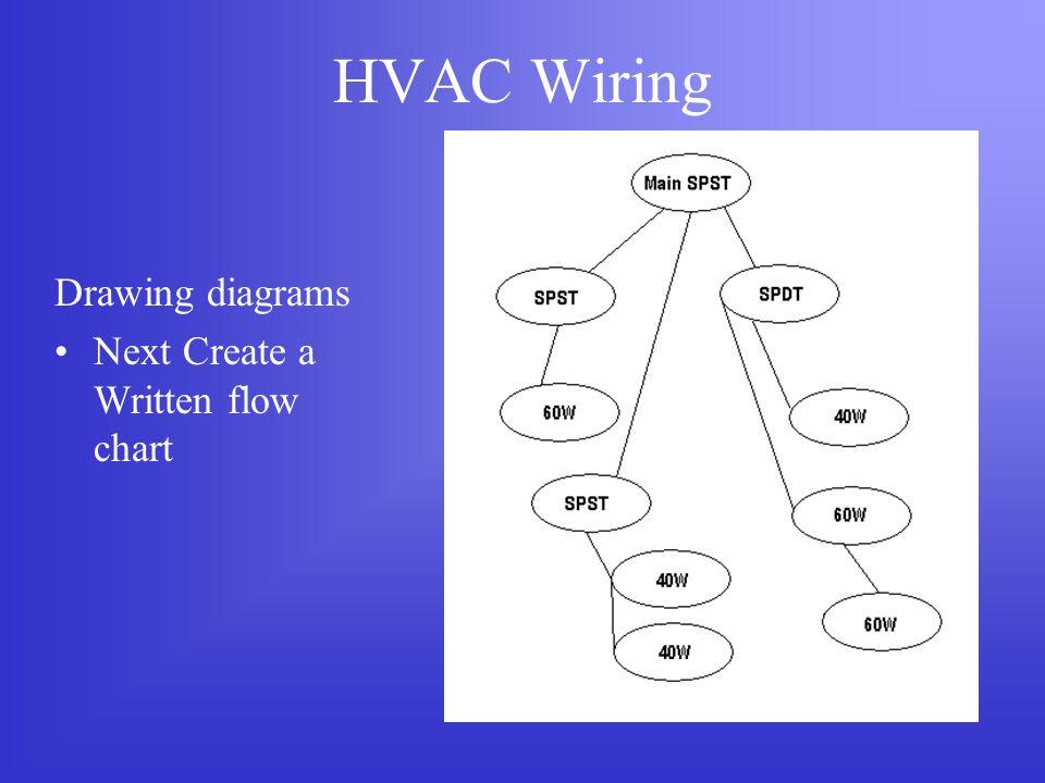 hvac wiring understanding wiring ppt download rh slideplayer com Goodman Heat Pump Wiring Diagram Electric Furnace Wiring Diagrams