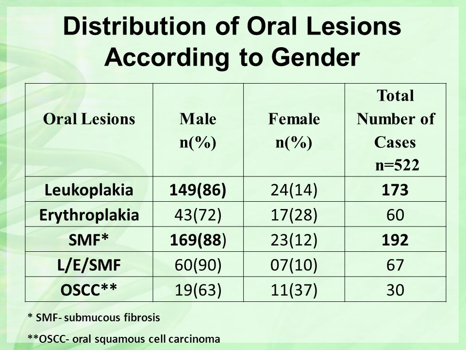 Distribution of Oral Lesions According to Gender