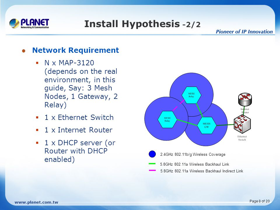 Install Hypothesis -2/2 Network Requirement