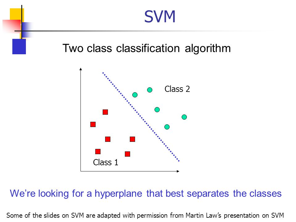 SVM Two class classification algorithm