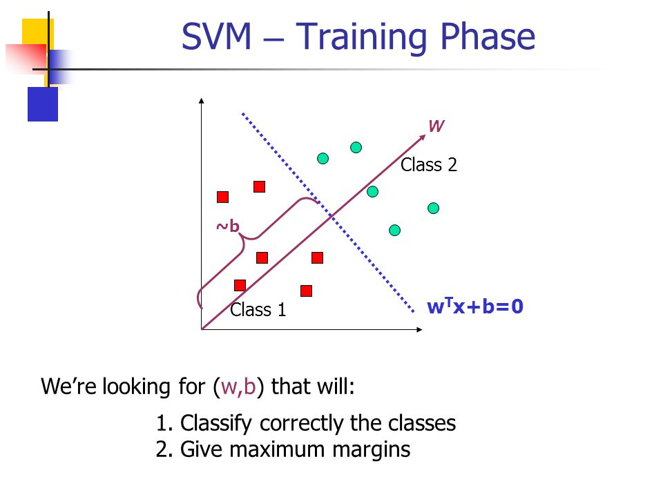 SVM – Training Phase We're looking for (w,b) that will: