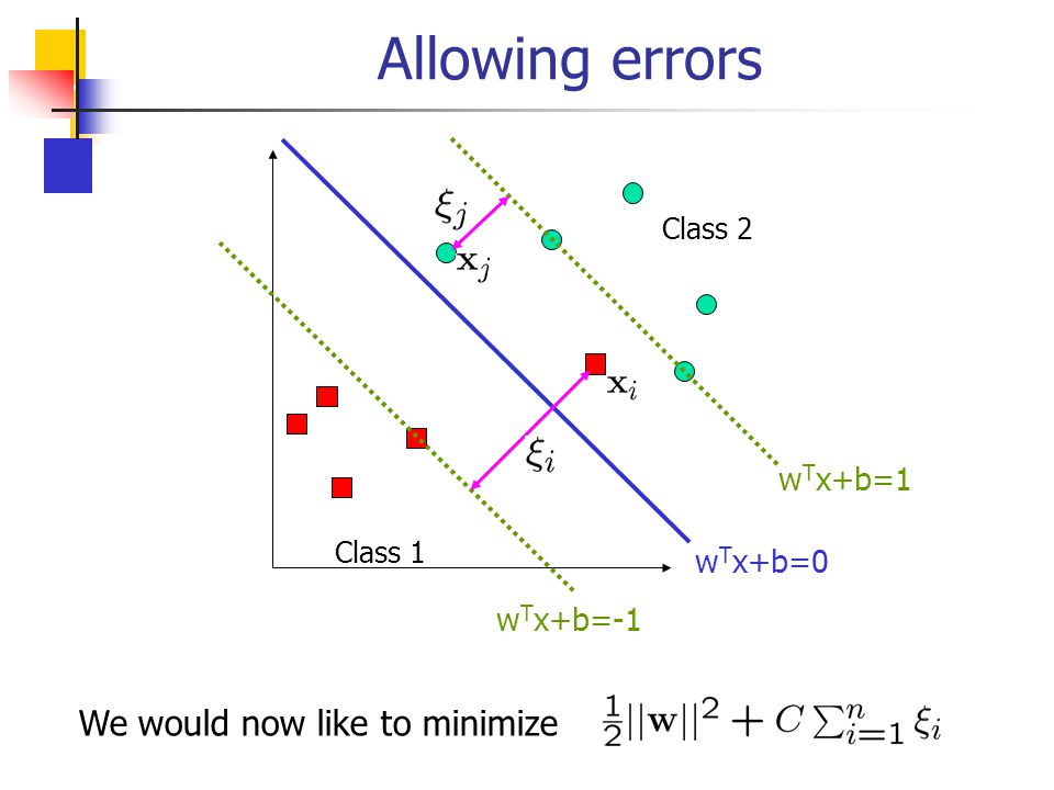 Allowing errors We would now like to minimize wTx+b=1 wTx+b=0 wTx+b=-1