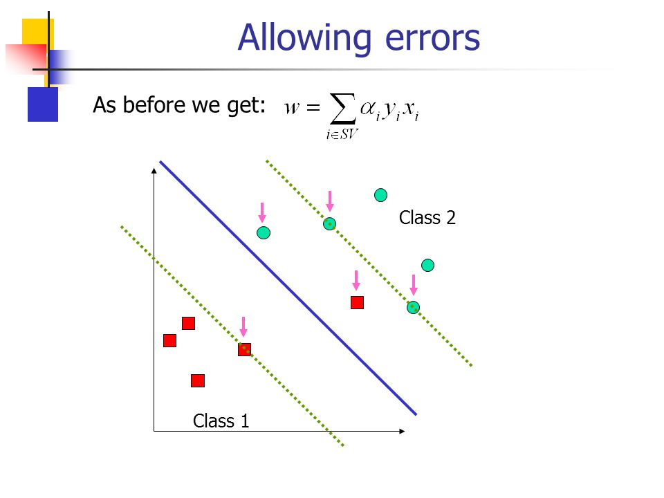 Allowing errors As before we get: Class 2 Class 1