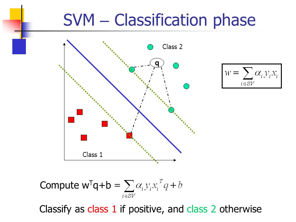 SVM – Classification phase