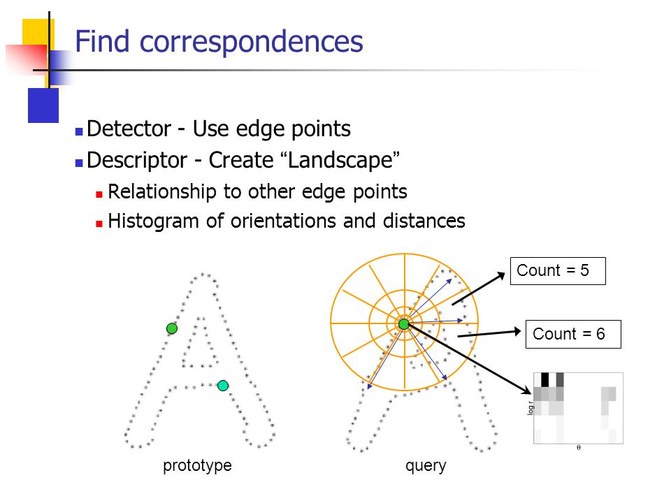 Find correspondences Detector - Use edge points