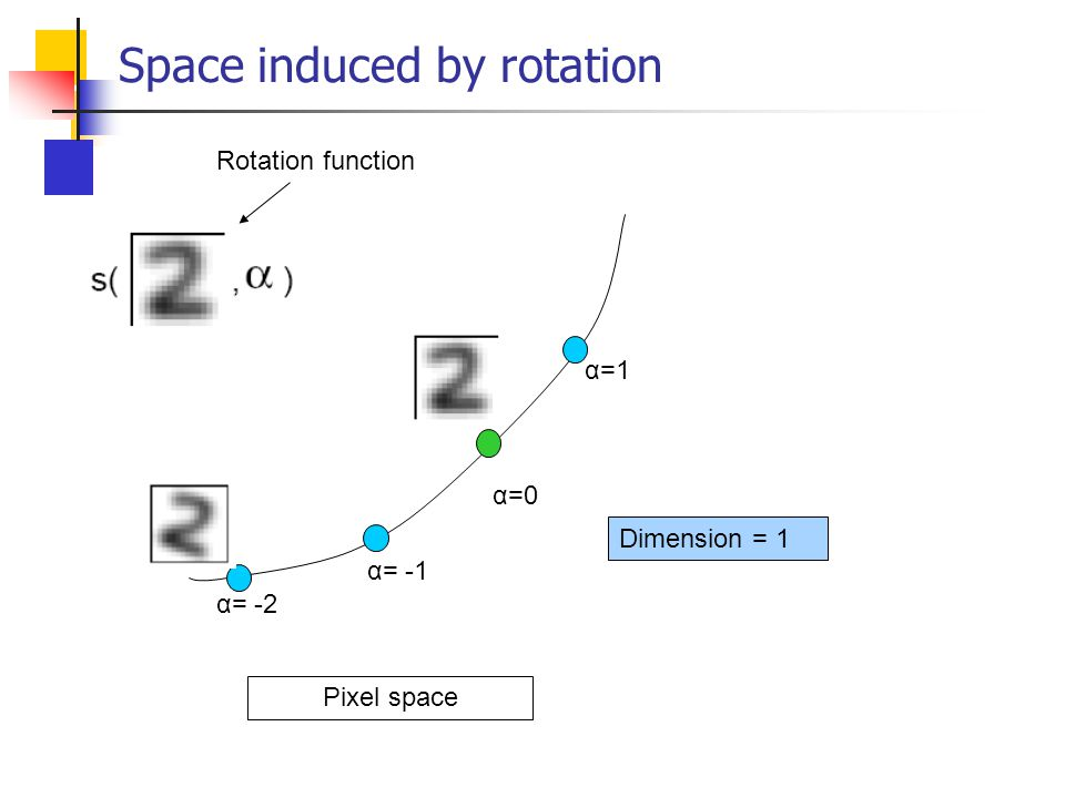 Space induced by rotation