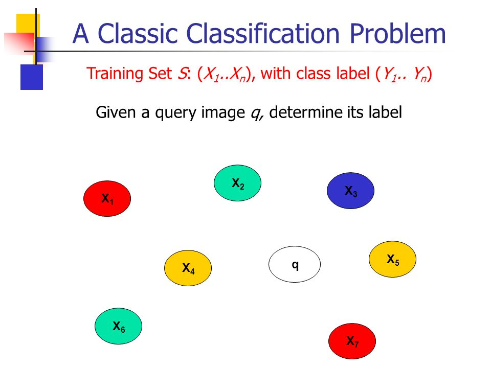 A Classic Classification Problem
