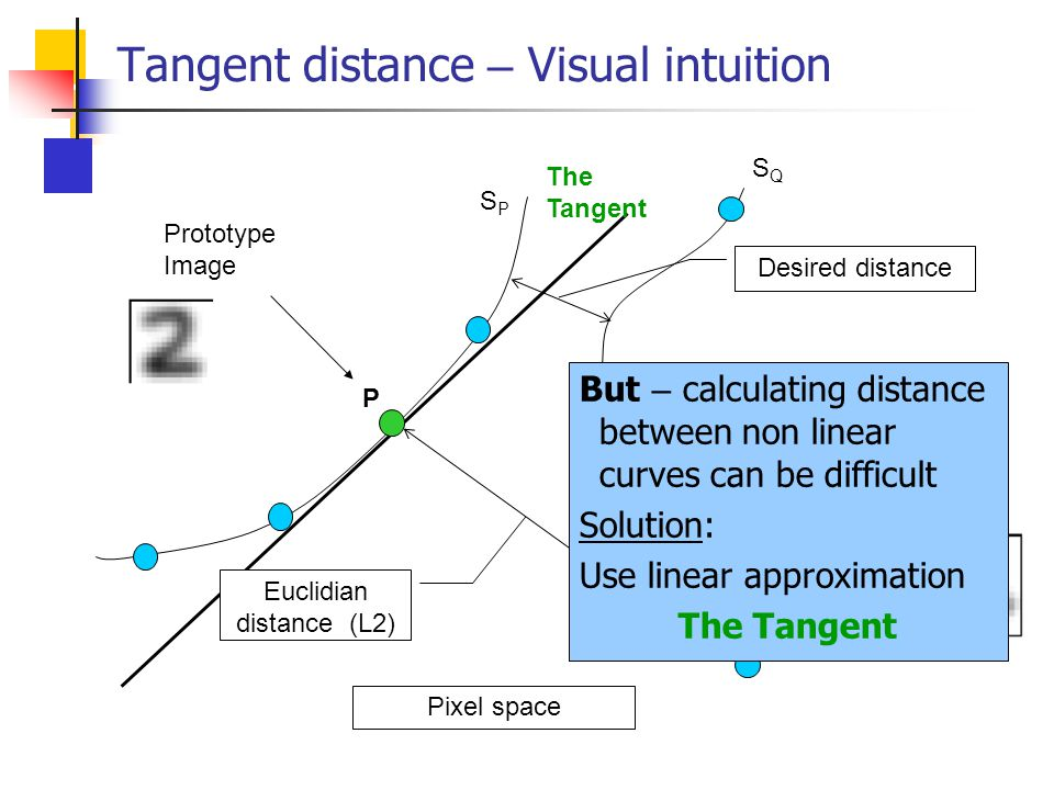 Tangent distance – Visual intuition