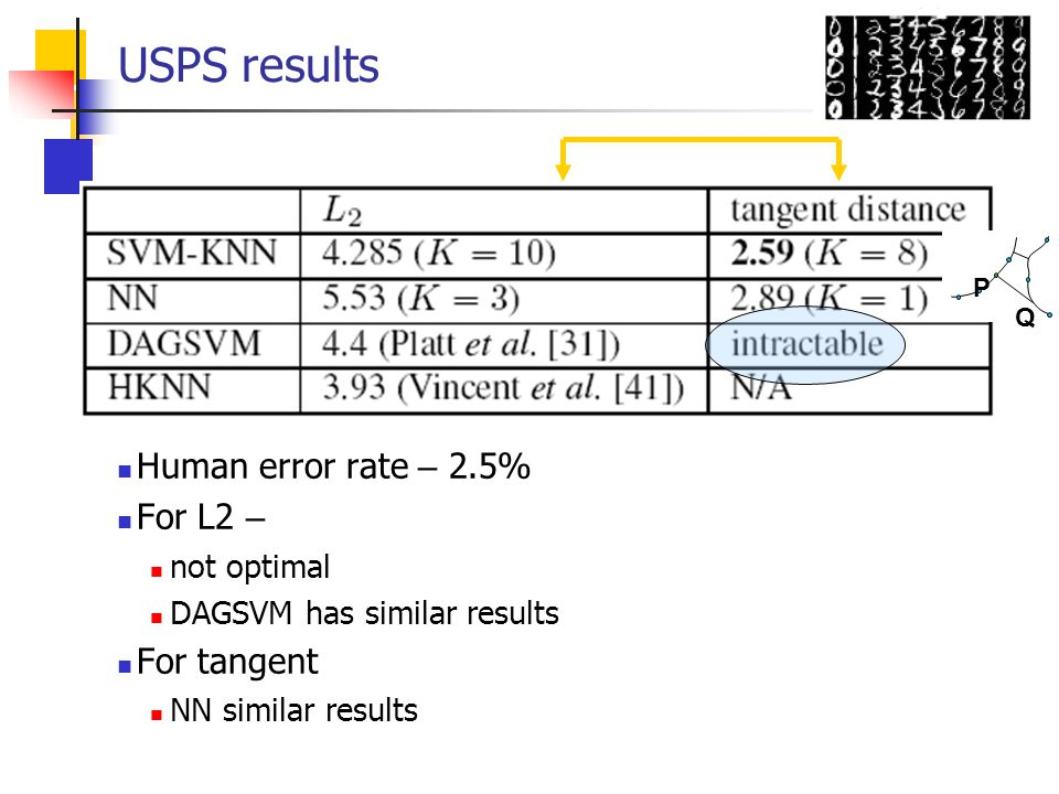 USPS results Human error rate – 2.5% For L2 – For tangent not optimal