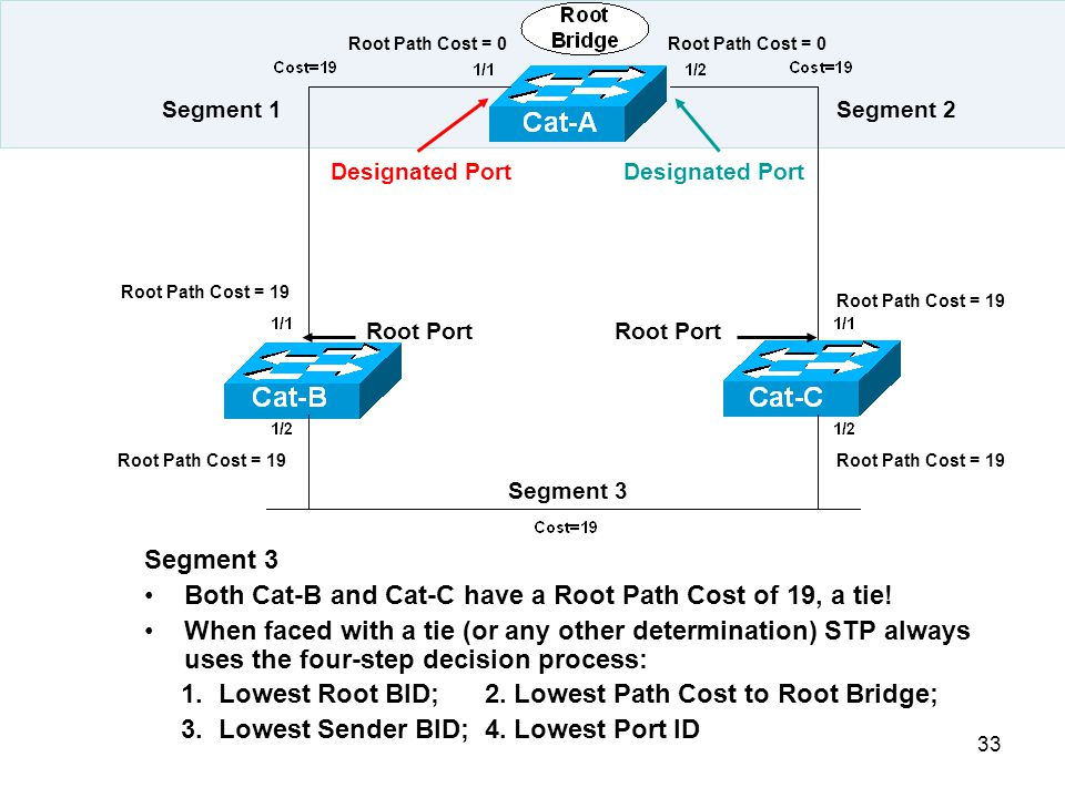 Both Cat-B and Cat-C have a Root Path Cost of 19, a tie!