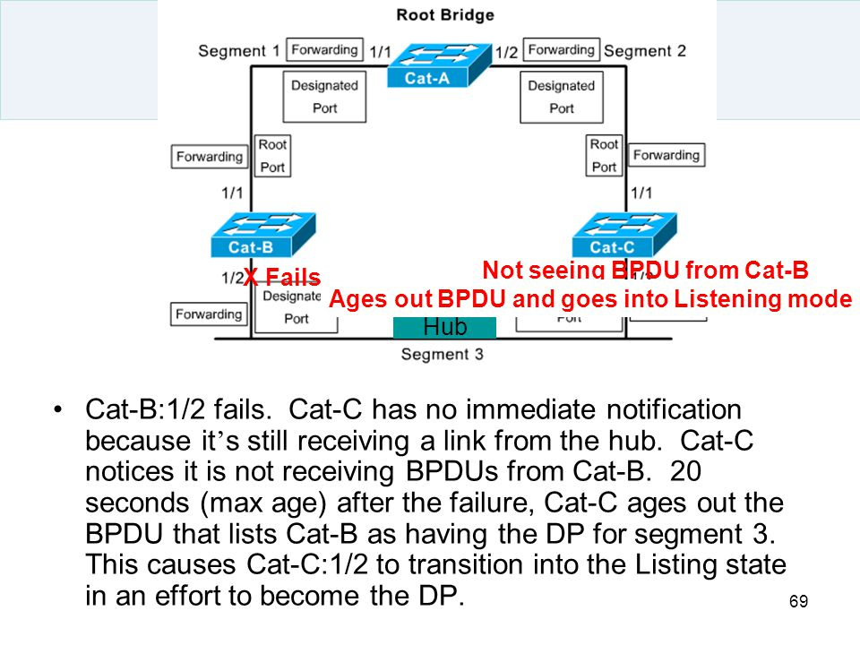 Not seeing BPDU from Cat-B Ages out BPDU and goes into Listening mode