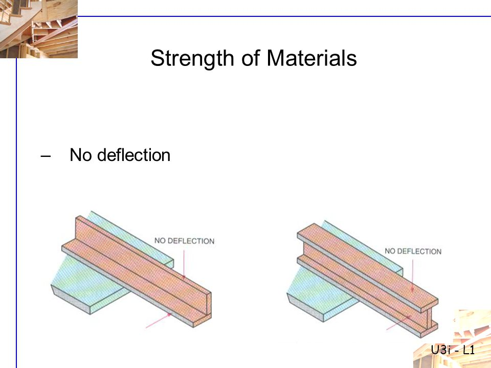 U3i - L1 Strength of Materials No deflection